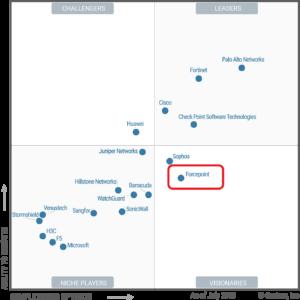 Gartner firewall - wykres usytuowania producentów zapór sieciowych względem kompletności wizji i zdolności jej realizacji