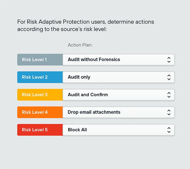 Forcepoint DLP - automatyczne zapobieganie incydentom